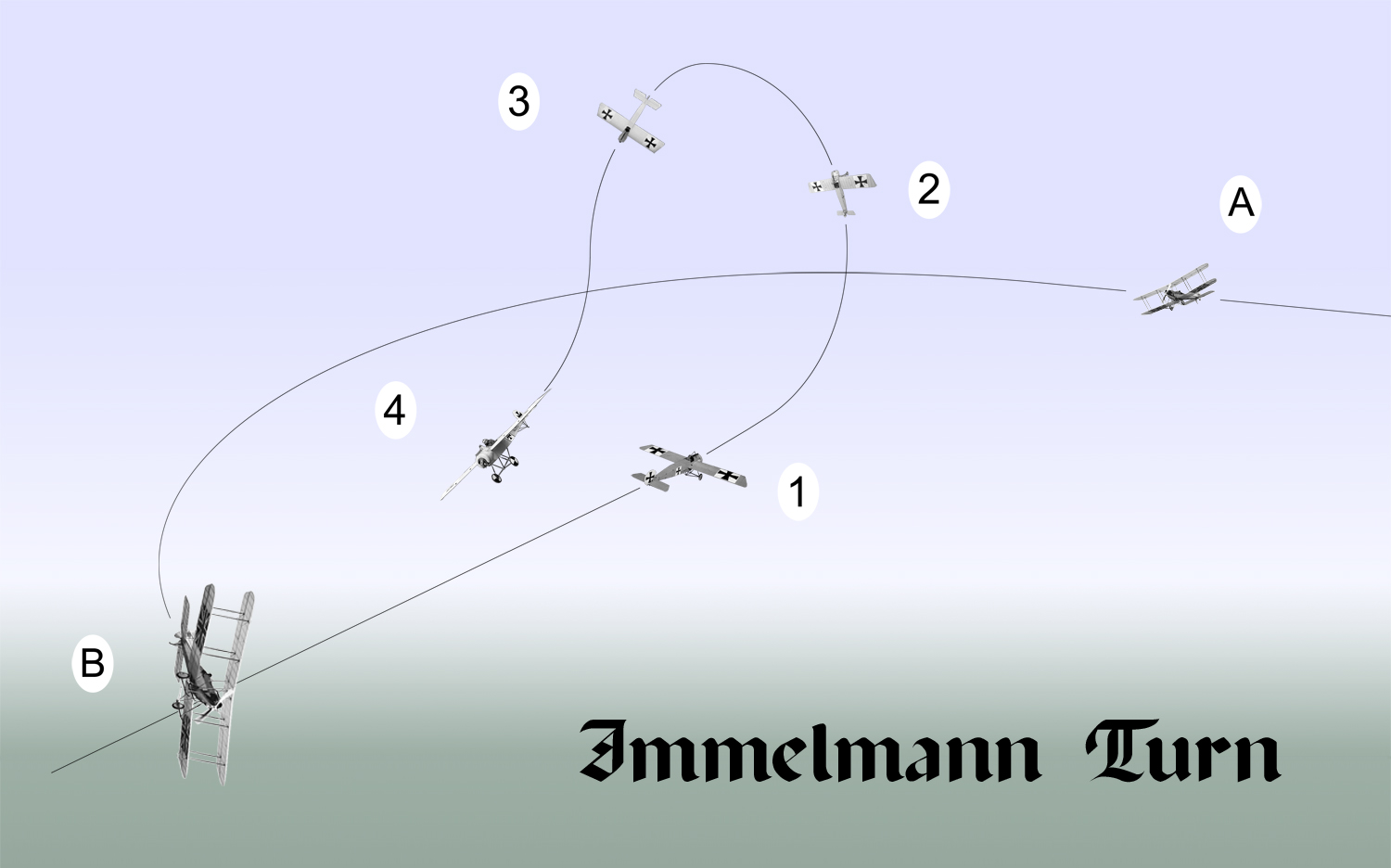 Diagram of the immelmann turn pitting an eindecker e iii against an