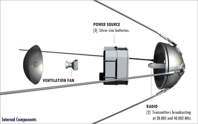 ... showing internal schematics of Sputnik 1
