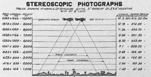 """A table showing the timings involved based on altitudes, as depicted in the book """"Airplane Photography"""", by Herbert E. Ives, and published by J. B. Lippincott Company in 1920, just two years after the end of WWI."""
